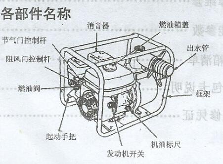 汽油機水泵結構圖及各部件名稱